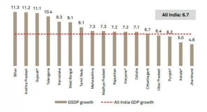 bihar gdp growth